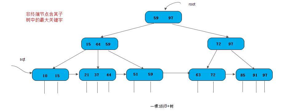 ds-bplus-tree1