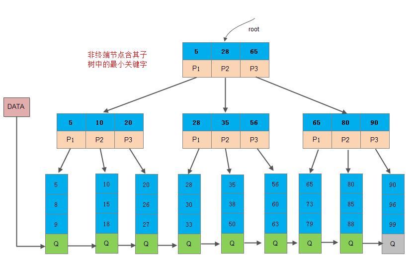 ds-bplus-tree2