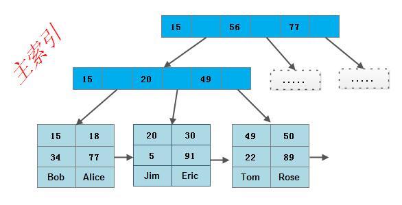 ds-bplus-tree-index3