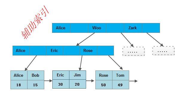 ds-bplus-tree-index4