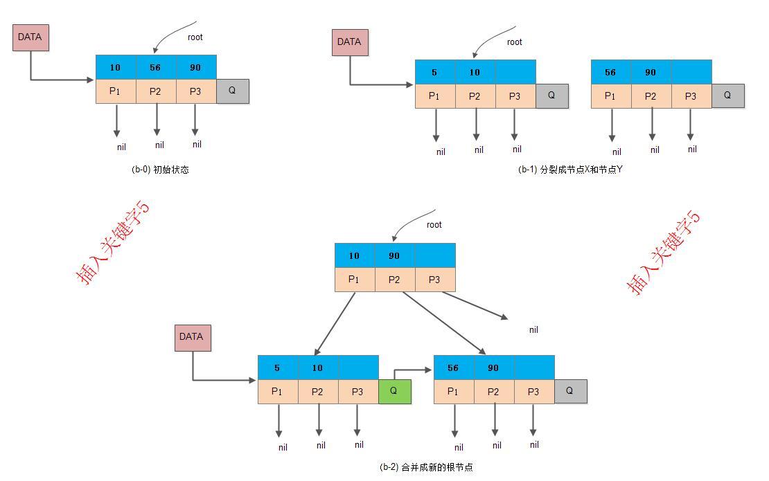 ds-bplus-tree-insert2