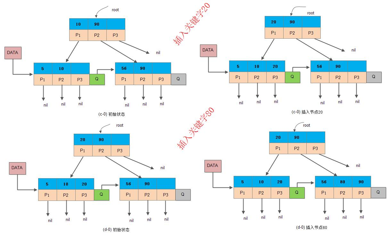 ds-bplus-tree-insert3