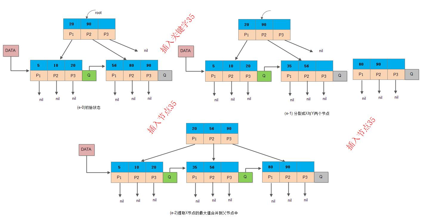 ds-bplus-tree-insert4